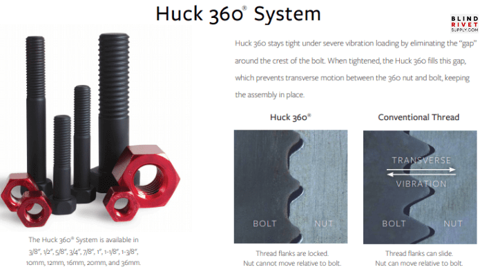 Huck 360 – Advanced Fastening System
